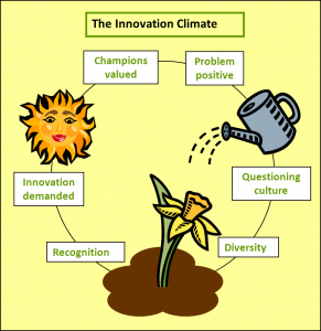Innovation climate picture