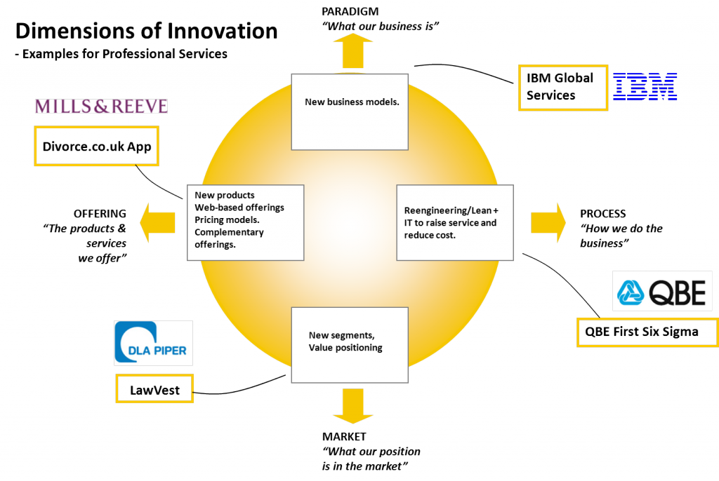 Innovation dimensions for prof services diagram