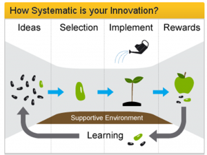 Innovation farming diagram