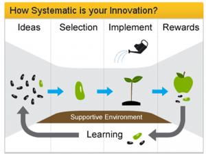 Innovation farming diagram