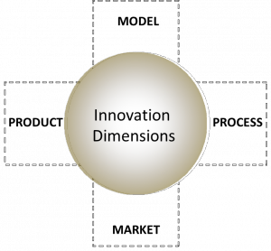 Dimensions model of innovation