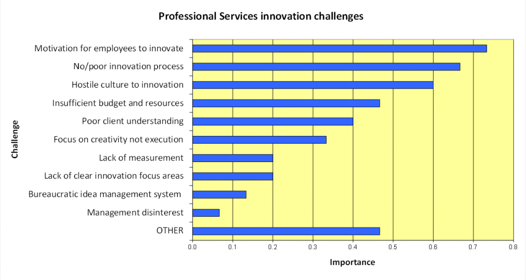 Innovation challenges figure