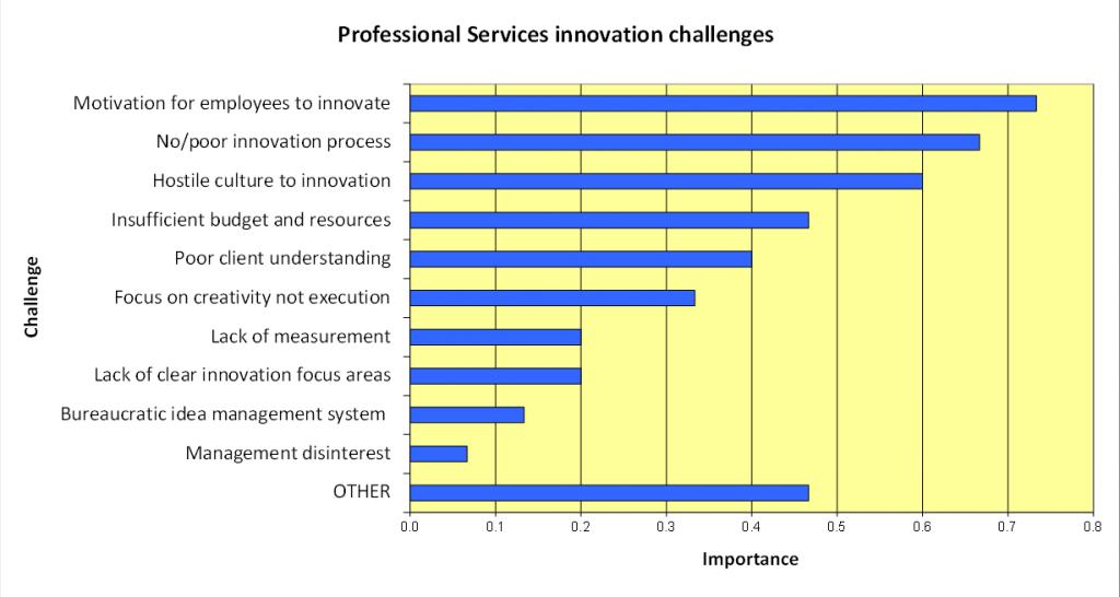 Innovation challenges figure