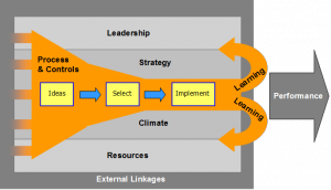 Innovation system diagram