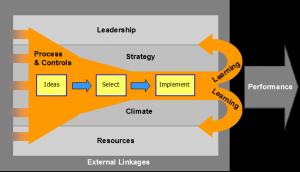 Innovation system diagram