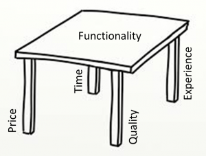 The value table