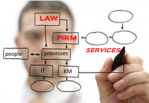 Law firm re-engineering