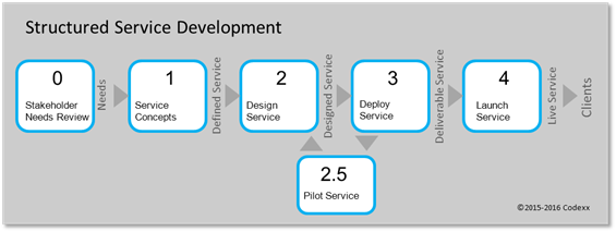 Structured Service Development process