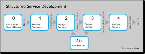 Structured Service Development process